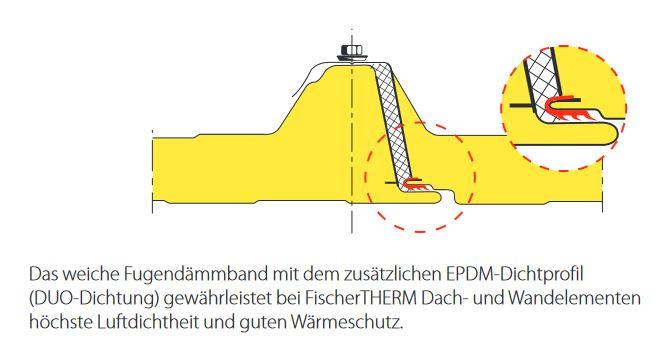 fischertherm profilverkauf gehrmann. Black Bedroom Furniture Sets. Home Design Ideas